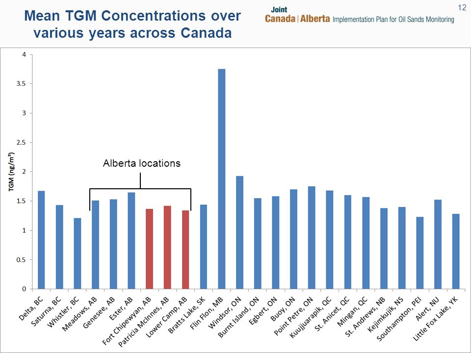 Mean TGM Concentrations over various years across Canada Alberta locations 12