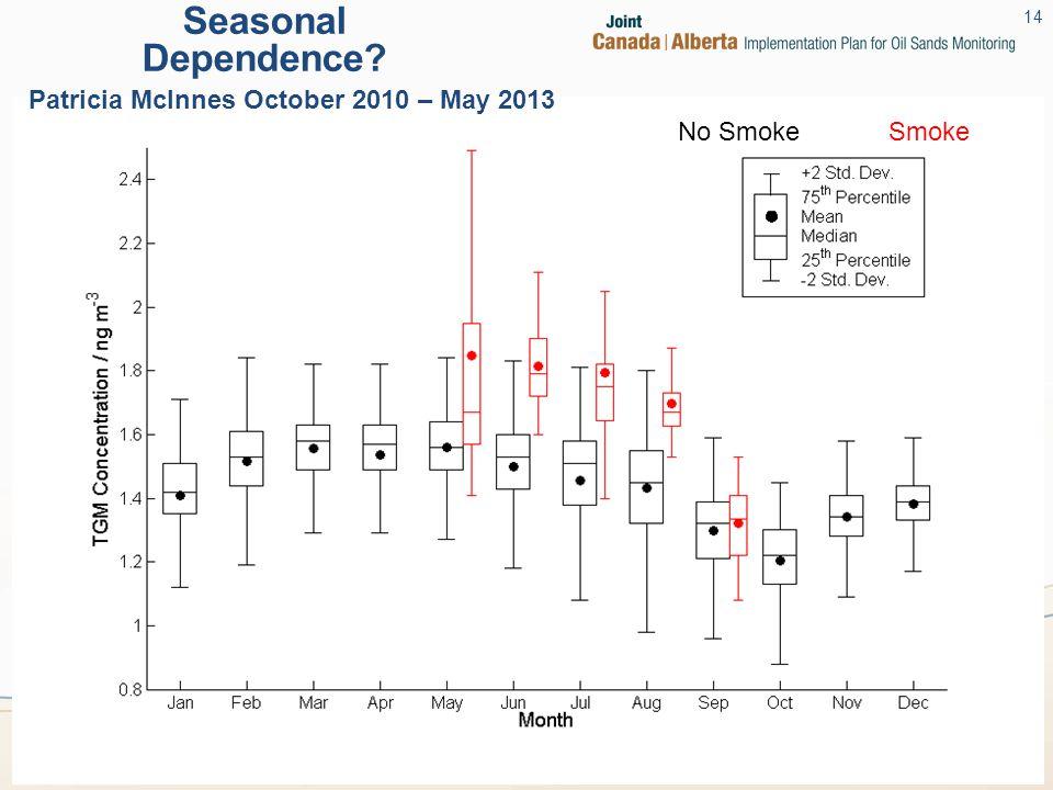 Seasonal Dependence? Patricia McInnes October 2010 – May 2013 No SmokeSmoke 14