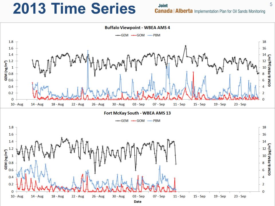 2013 Time Series 5
