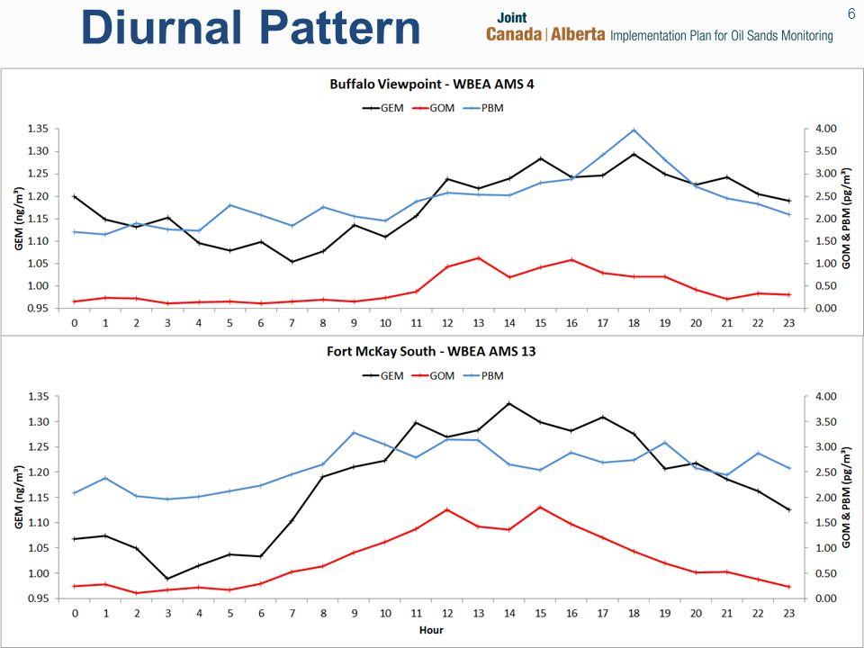 Diurnal Pattern 6