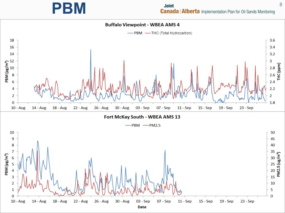 PBM 8 THC (Total Hydrocarbon)