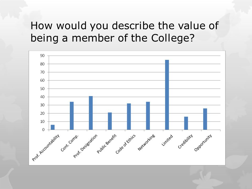 How would you describe the value of being a member of the College?