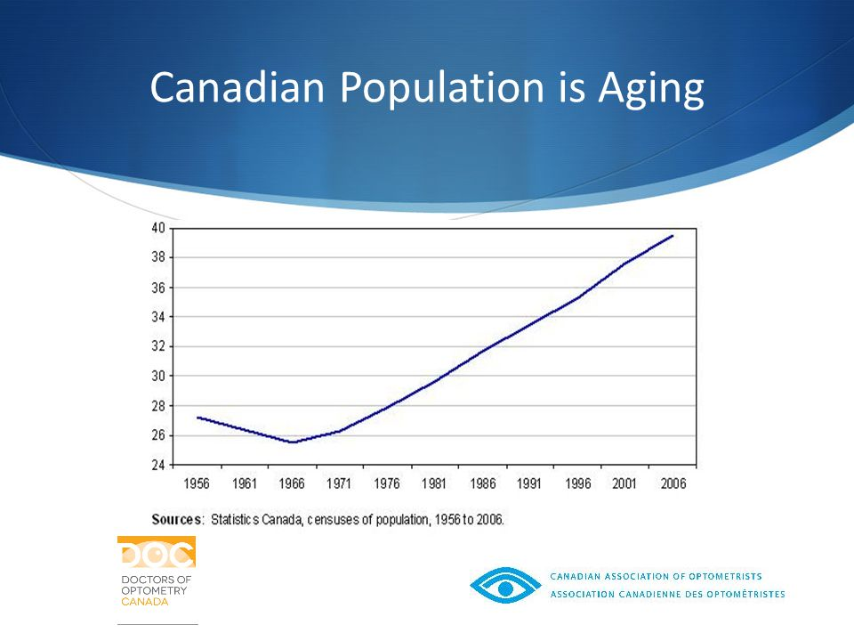 Canadian Population is Aging