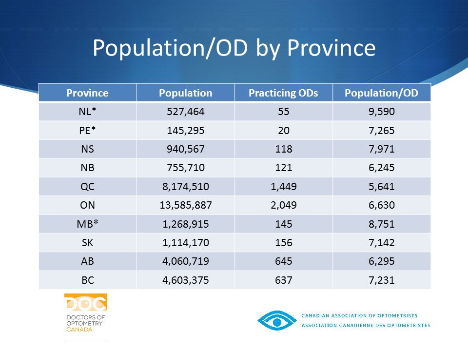 Population/OD by Province ProvincePopulationPracticing ODsPopulation/OD NL*527,464559,590 PE*145,295207,265 NS940,5671187,971 NB755,7101216,245 QC8,174,5101,4495,641 ON13,585,8872,0496,630 MB*1,268,9151458,751 SK1,114,1701567,142 AB4,060,7196456,295 BC4,603,3756377,231