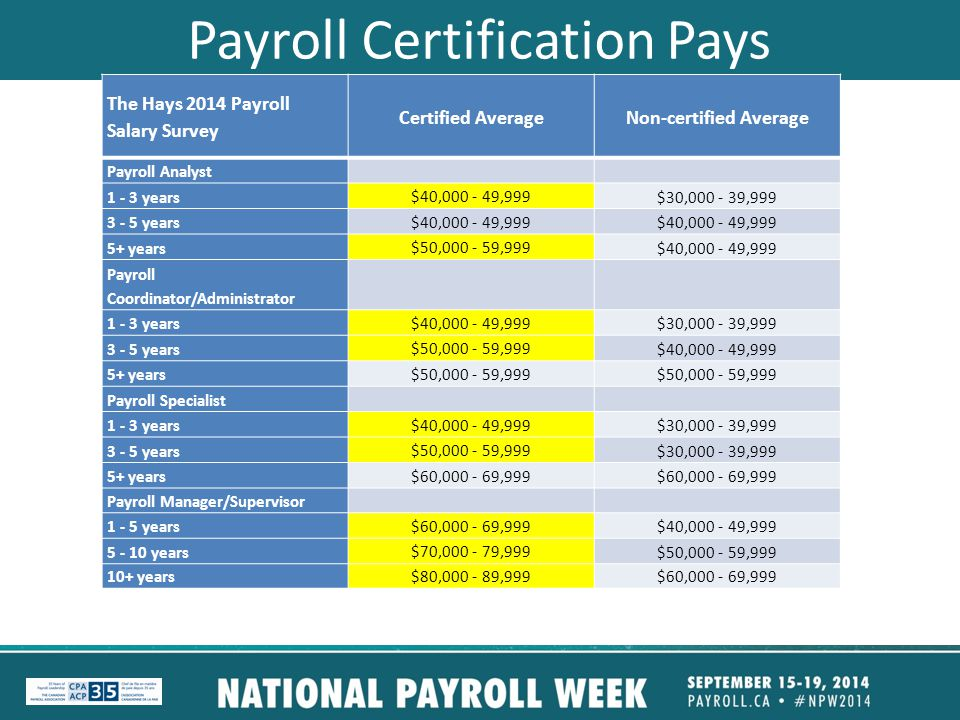Payroll Certification Pays The Hays 2014 Payroll Salary Survey Certified AverageNon-certified Average Payroll Analyst 1 - 3 years $40,000 - 49,999 $30