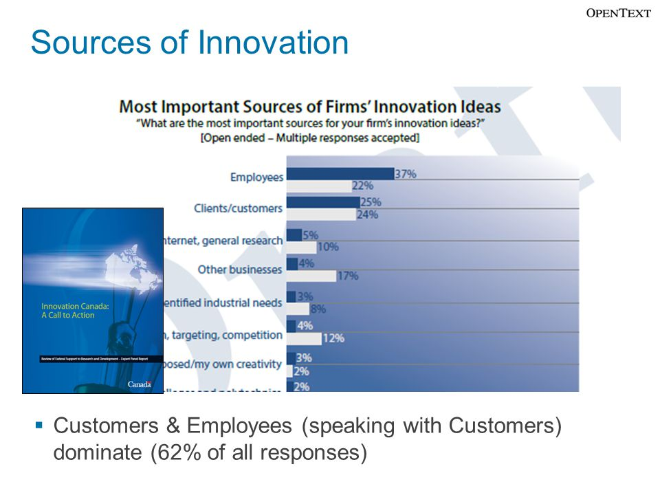 Sources of Innovation  Customers & Employees (speaking with Customers) dominate (62% of all responses)