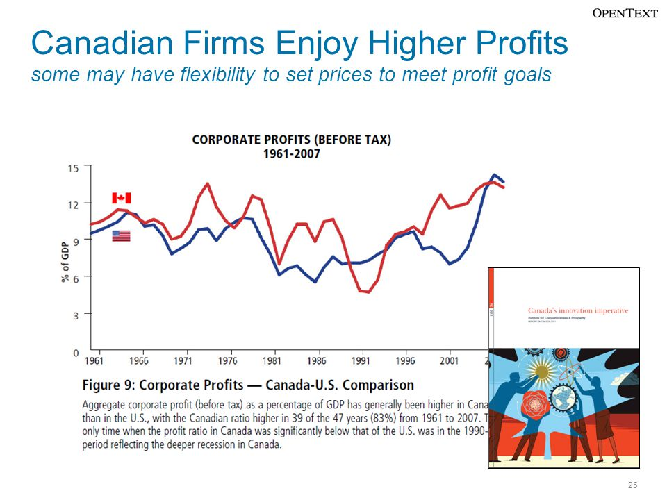 Canadian Firms Enjoy Higher Profits some may have flexibility to set prices to meet profit goals 25