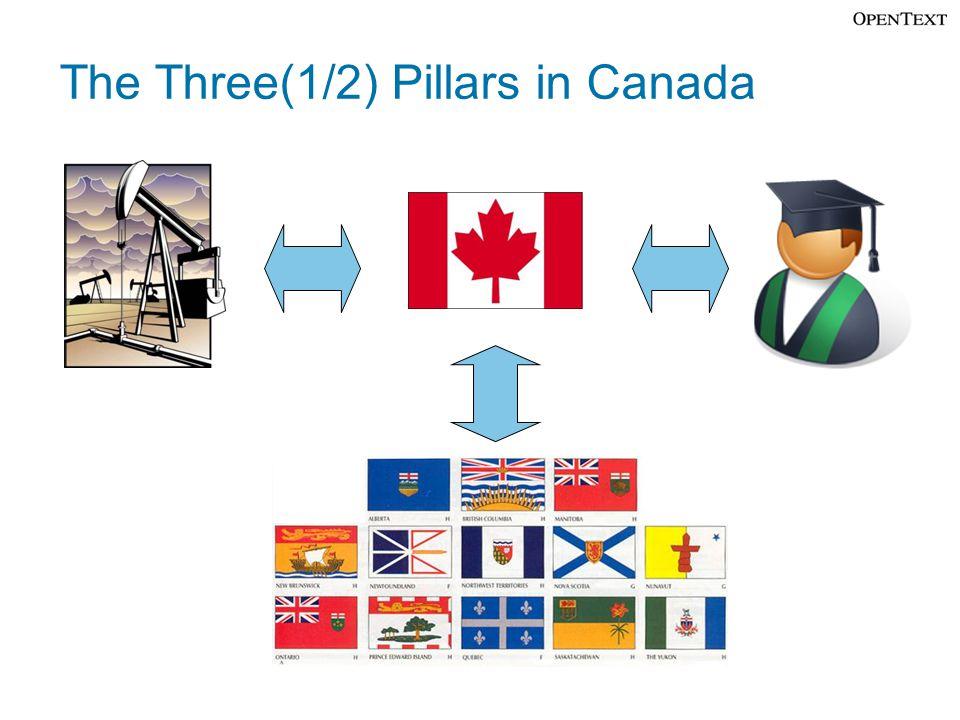 The Three(1/2) Pillars in Canada
