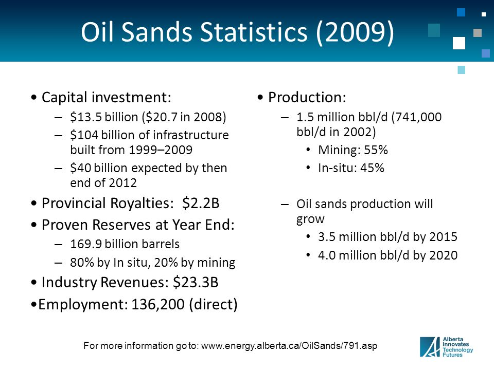Oil Sands Statistics (2009) Capital investment: – $13.5 billion ($20.7 in 2008) – $104 billion of infrastructure built from 1999–2009 – $40 billion expected by then end of 2012 Provincial Royalties: $2.2B Proven Reserves at Year End: – 169.9 billion barrels – 80% by In situ, 20% by mining Industry Revenues: $23.3B Employment: 136,200 (direct) Production: – 1.5 million bbl/d (741,000 bbl/d in 2002) Mining: 55% In-situ: 45% – Oil sands production will grow 3.5 million bbl/d by 2015 4.0 million bbl/d by 2020 For more information go to: www.energy.alberta.ca/OilSands/791.asp