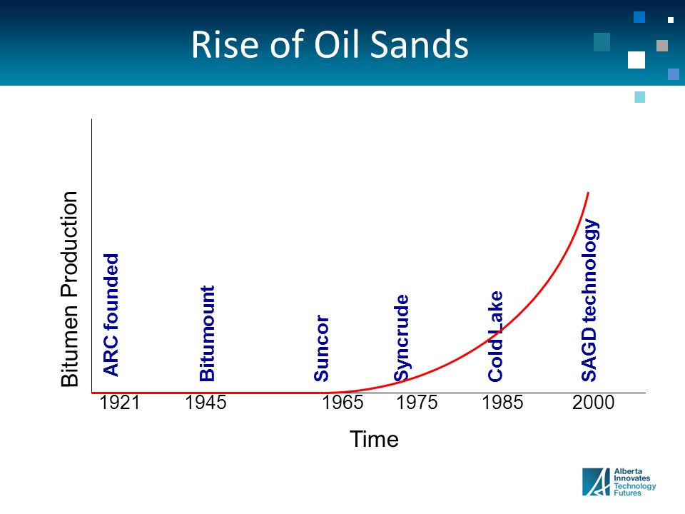 ARC founded Bitumen Production Time Bitumount Suncor Syncrude Cold Lake SAGD technology 192119451965197519852000 Rise of Oil Sands