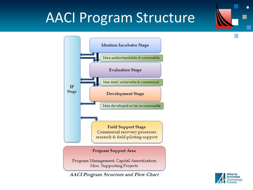 AACI Program Structure IP Stage Program Support Area Program Management, Capital Amortization, Misc.