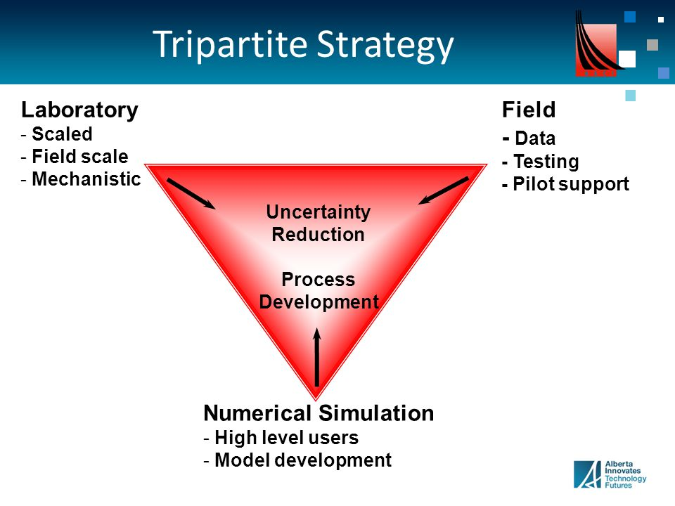 Tripartite Strategy Laboratory - Scaled - Field scale - Mechanistic Numerical Simulation - High level users - Model development Field - Data - Testing - Pilot support Uncertainty Reduction Process Development