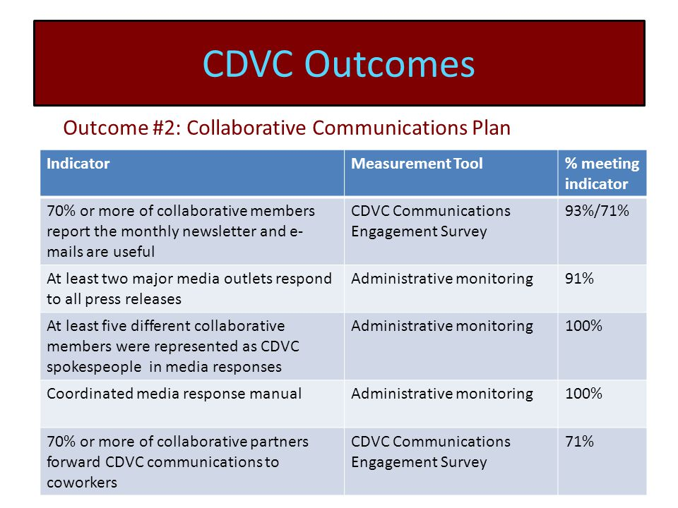 CDVC Outcomes IndicatorMeasurement Tool% meeting indicator 70% or more of collaborative members report the monthly newsletter and e- mails are useful CDVC Communications Engagement Survey 93%/71% At least two major media outlets respond to all press releases Administrative monitoring91% At least five different collaborative members were represented as CDVC spokespeople in media responses Administrative monitoring100% Coordinated media response manualAdministrative monitoring100% 70% or more of collaborative partners forward CDVC communications to coworkers CDVC Communications Engagement Survey 71% Outcome #2: Collaborative Communications Plan