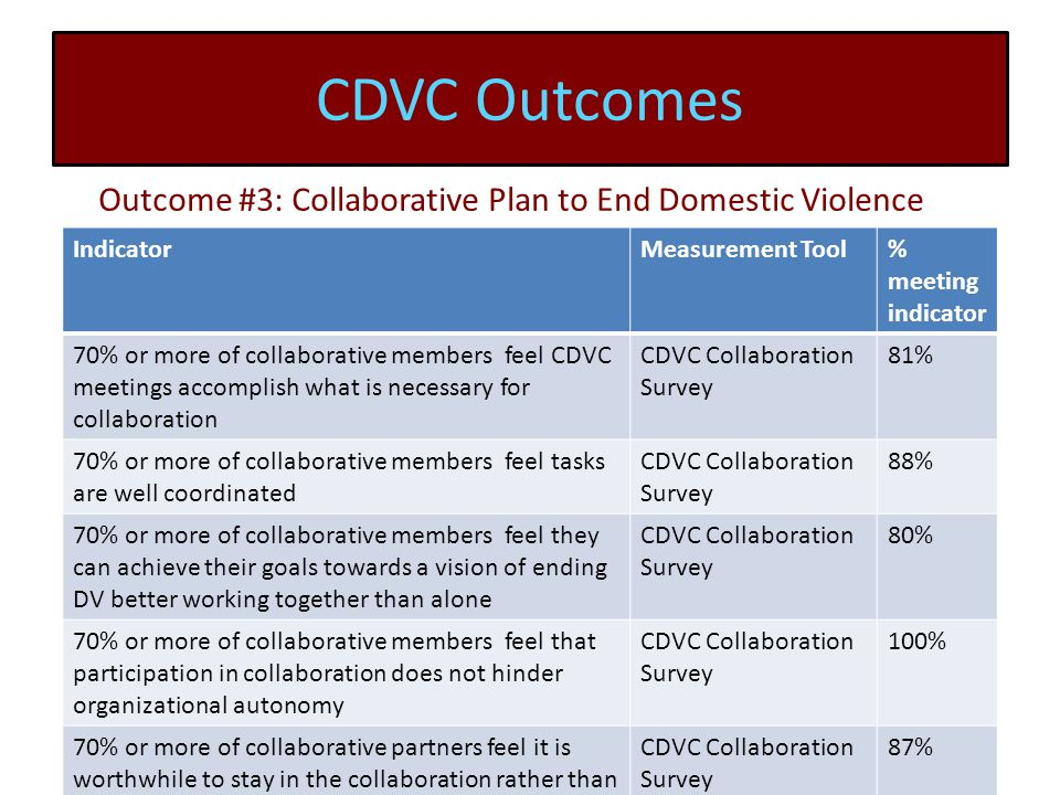 CDVC Outcomes IndicatorMeasurement Tool% meeting indicator 70% or more of collaborative members feel CDVC meetings accomplish what is necessary for collaboration CDVC Collaboration Survey 81% 70% or more of collaborative members feel tasks are well coordinated CDVC Collaboration Survey 88% 70% or more of collaborative members feel they can achieve their goals towards a vision of ending DV better working together than alone CDVC Collaboration Survey 80% 70% or more of collaborative members feel that participation in collaboration does not hinder organizational autonomy CDVC Collaboration Survey 100% 70% or more of collaborative partners feel it is worthwhile to stay in the collaboration rather than leave CDVC Collaboration Survey 87% Outcome #3: Collaborative Plan to End Domestic Violence