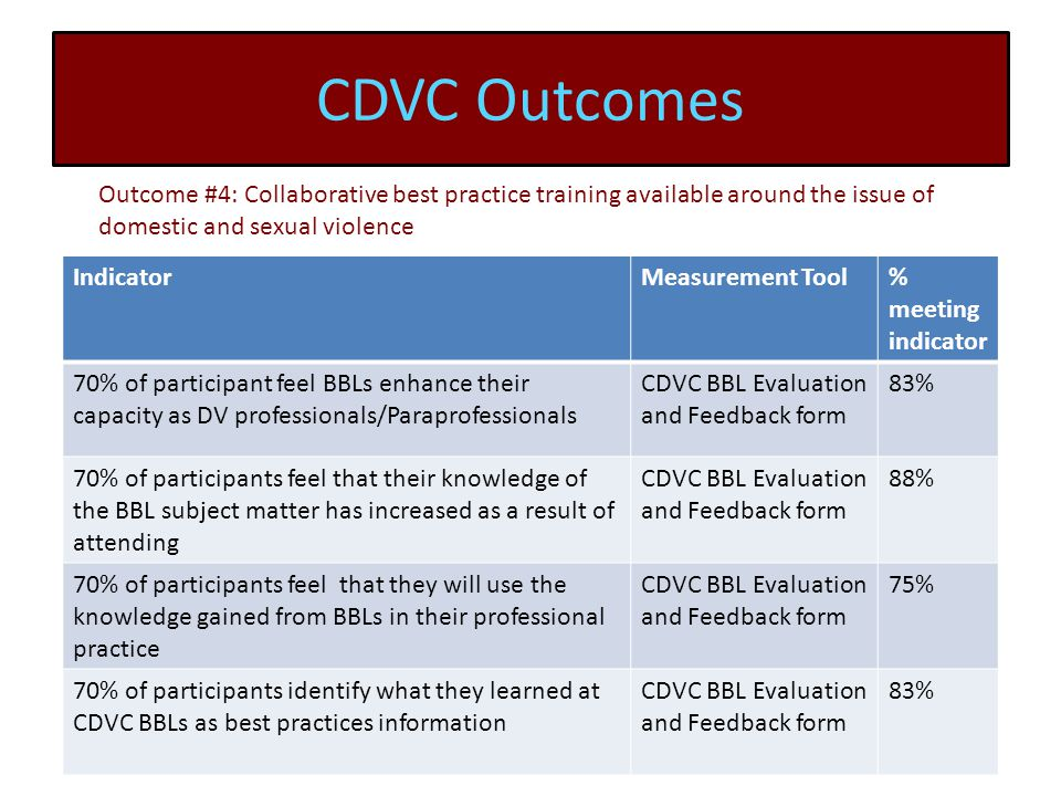 CDVC Outcomes IndicatorMeasurement Tool% meeting indicator 70% of participant feel BBLs enhance their capacity as DV professionals/Paraprofessionals CDVC BBL Evaluation and Feedback form 83% 70% of participants feel that their knowledge of the BBL subject matter has increased as a result of attending CDVC BBL Evaluation and Feedback form 88% 70% of participants feel that they will use the knowledge gained from BBLs in their professional practice CDVC BBL Evaluation and Feedback form 75% 70% of participants identify what they learned at CDVC BBLs as best practices information CDVC BBL Evaluation and Feedback form 83% Outcome #4: Collaborative best practice training available around the issue of domestic and sexual violence