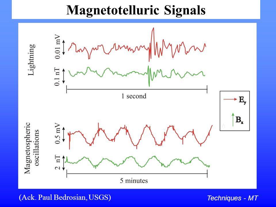 Magnetotelluric Signals Techniques - MT (Ack. Paul Bedrosian, USGS)