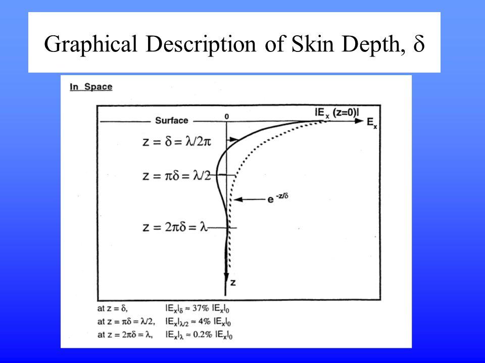 Graphical Description of Skin Depth, 