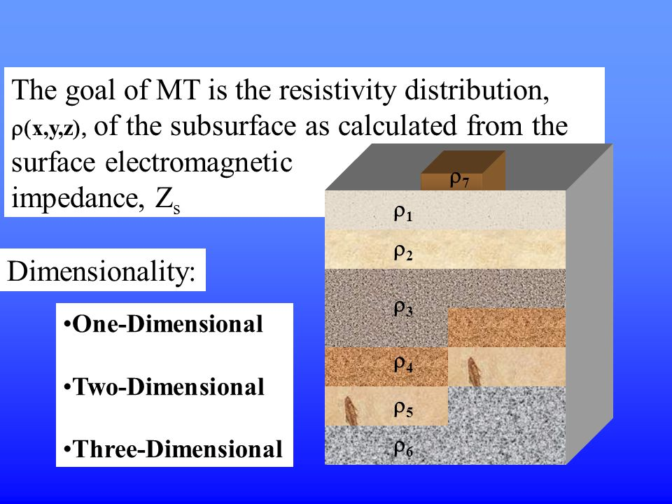 The goal of MT is the resistivity distribution,  x,y,z  of the subsurface as calculated from the surface electromagnetic impedance, Z s Dimensiona
