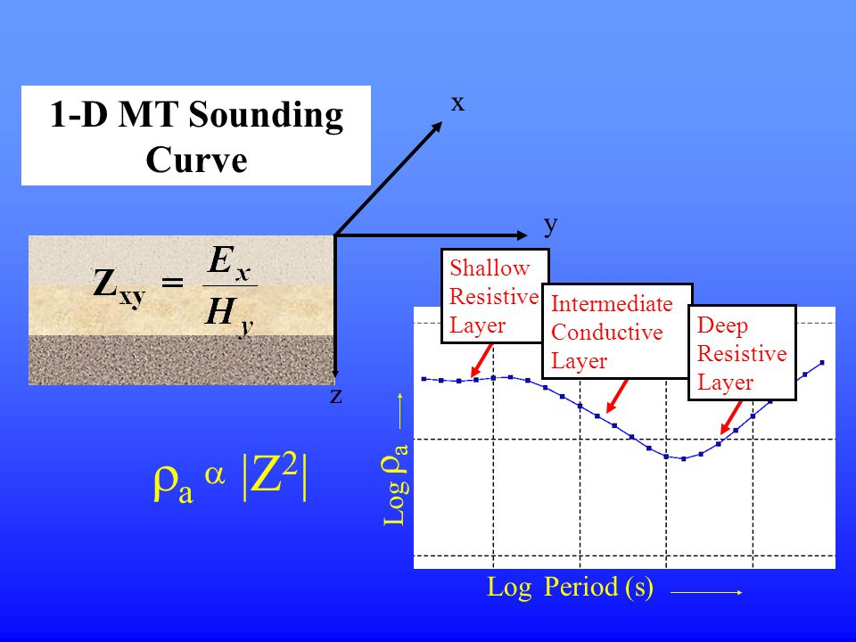 aa Period (s) Log y x z  a   Z 2 | Shallow Resistive Layer Intermediate Conductive Layer Deep Resistive Layer 1-D MT Sounding Curve