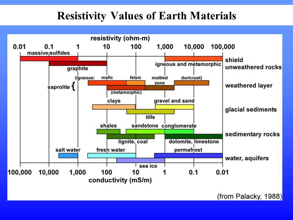 Resistivity Values of Earth Materials
