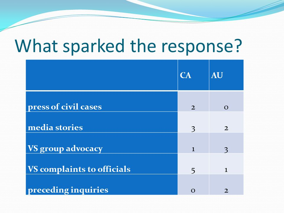 What sparked the response? CA AU press of civil cases 2 0 media stories 3 2 VS group advocacy 1 3 VS complaints to officials 5 1 preceding inquiries 0