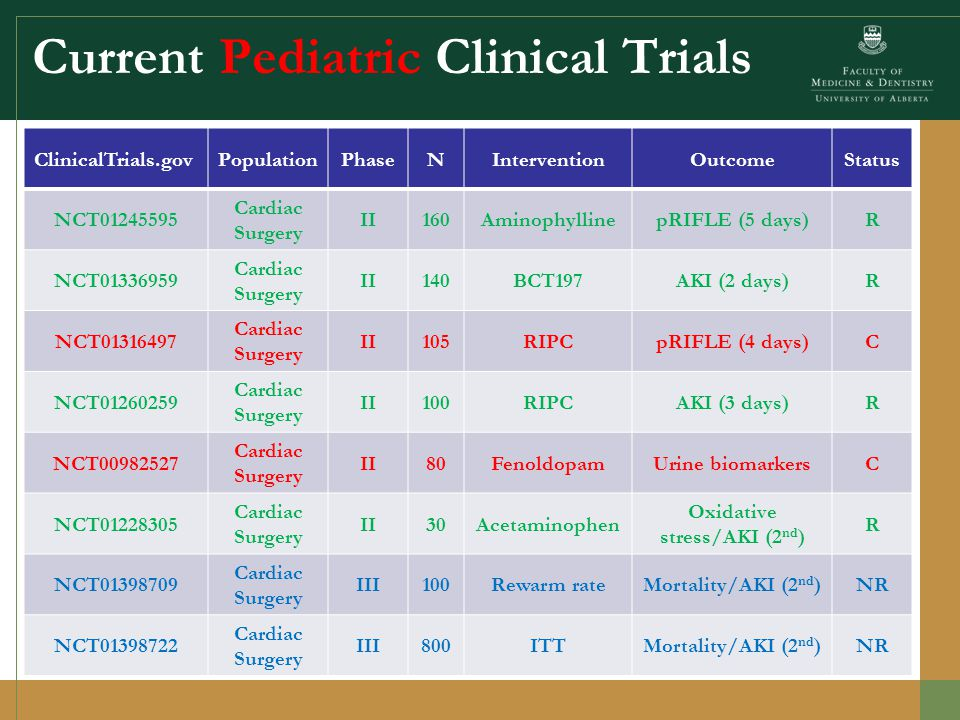 Current Pediatric Clinical Trials ClinicalTrials.govPopulationPhaseNInterventionOutcomeStatus NCT01641289MalariaII50AcetaminophenAKIR NCT01416298Critically IllII100 NGAL-based fluid management Predictive value NGALR