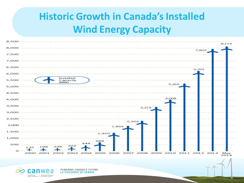 Historic Growth in Canada's Installed Wind Energy Capacity