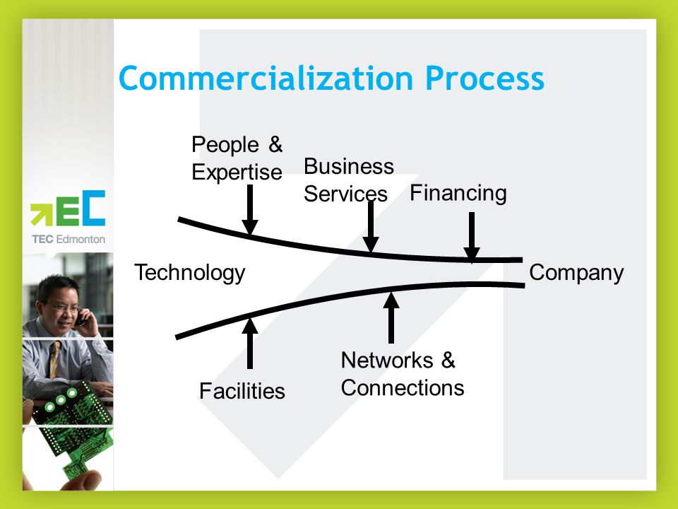 Commercialization Process Technology Facilities Networks & Connections Financing People & Expertise Company Business Services