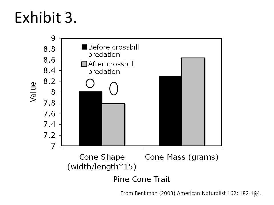 Exhibit 3. From Benkman (2003) American Naturalist 162: 182-194. 15