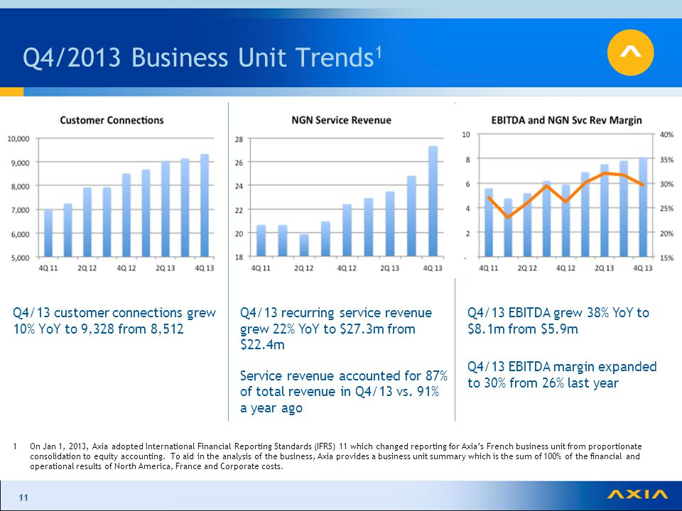 1111 Q4/2013 Business Unit Trends 1 Q4/13 customer connections grew 10% YoY to 9,328 from 8,512 1On Jan 1, 2013, Axia adopted International Financial Reporting Standards (IFRS) 11 which changed reporting for Axia's French business unit from proportionate consolidation to equity accounting.