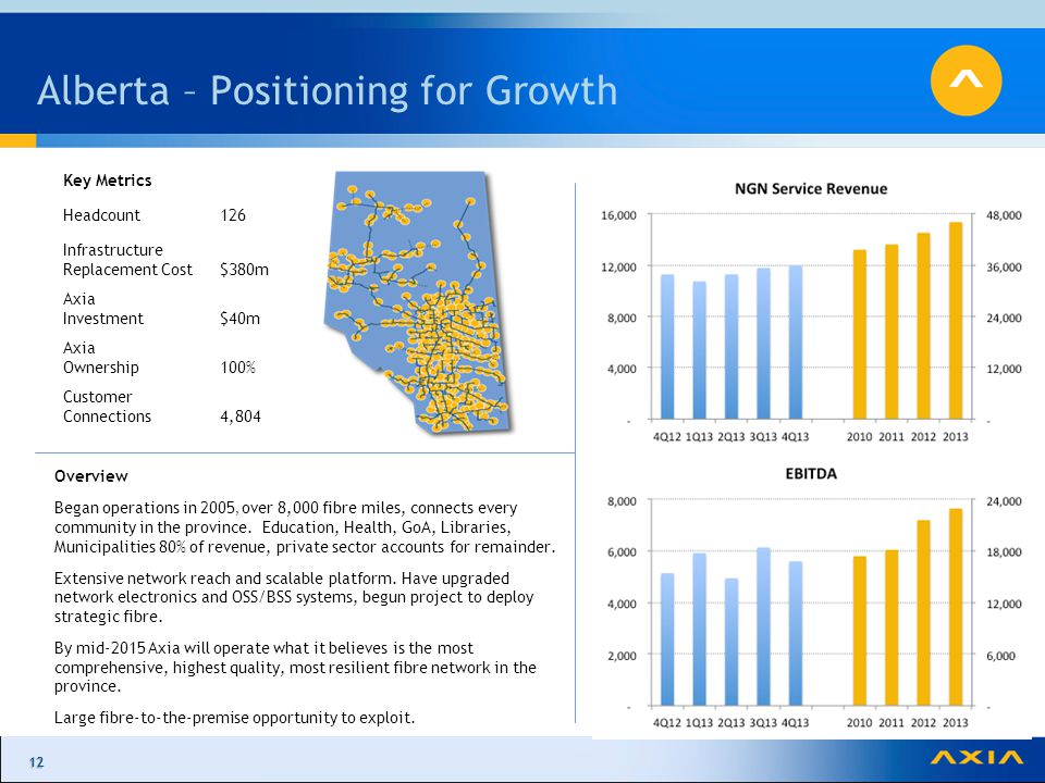 1212 Alberta – Positioning for Growth Overview Began operations in 2005, over 8,000 fibre miles, connects every community in the province.