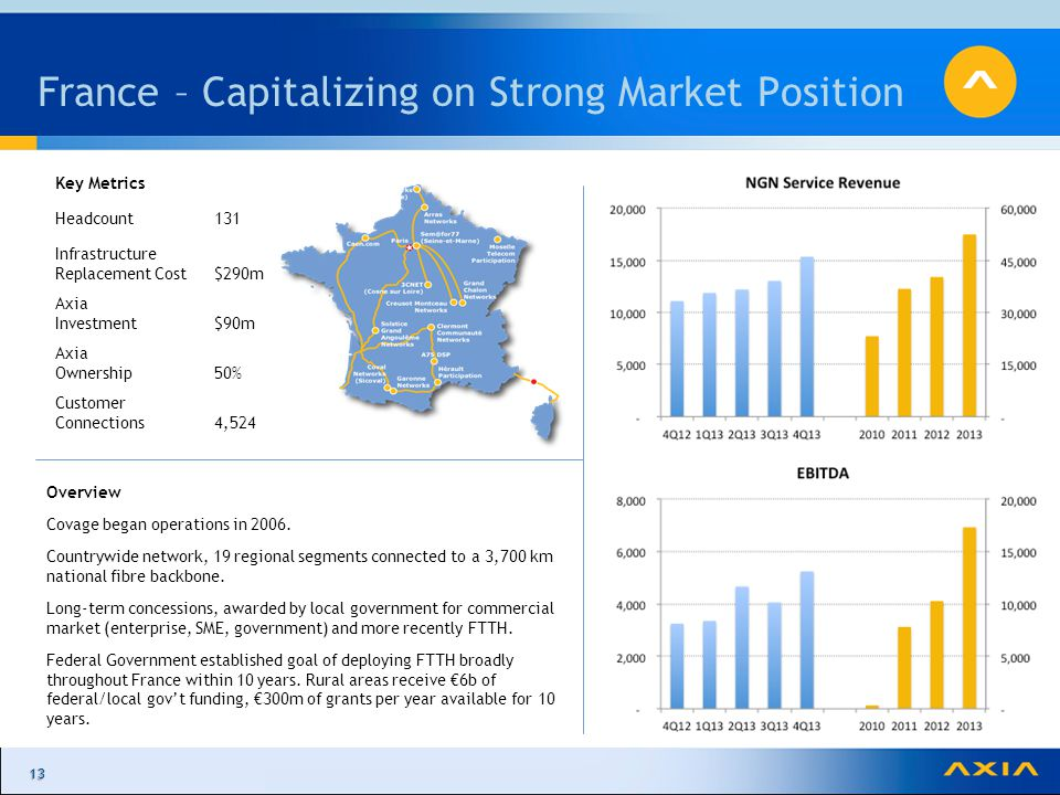 1313 France – Capitalizing on Strong Market Position Overview Covage began operations in 2006.