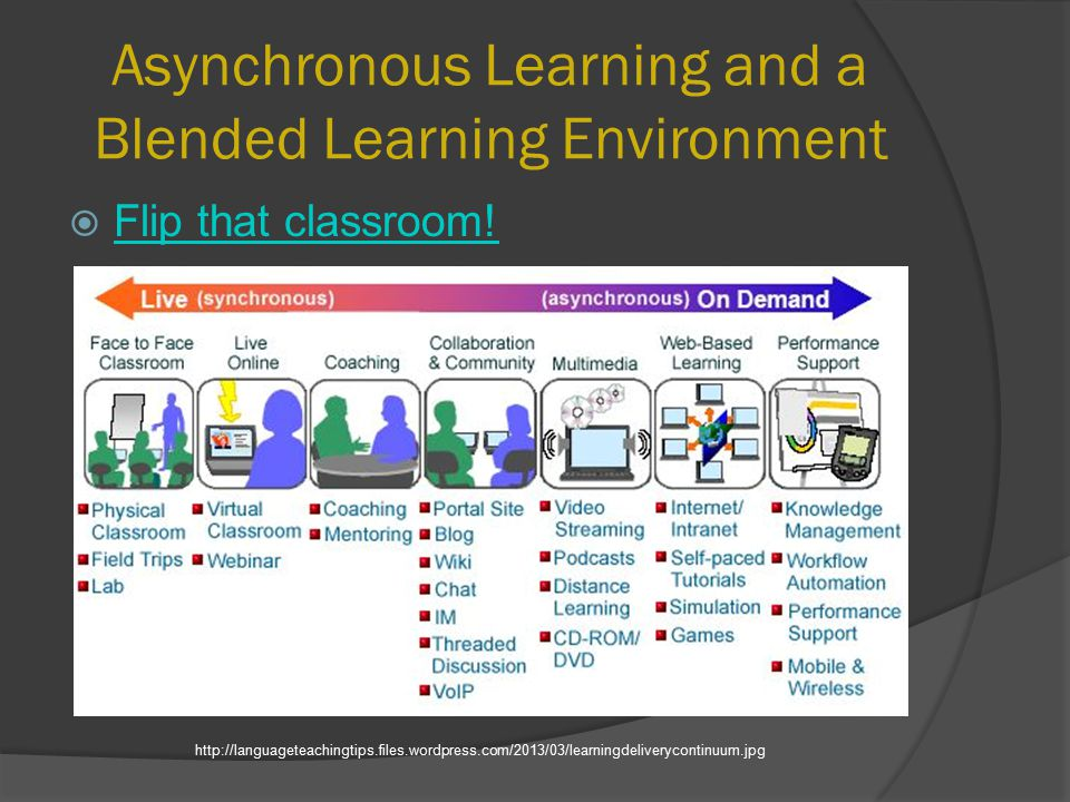 Asynchronous Learning and a Blended Learning Environment  Flip that classroom.