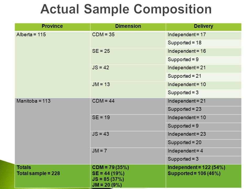 ProvinceDimensionDelivery Alberta = 115CDM = 35Independent = 17 Supported = 18 SE = 25Independent = 16 Supported = 9 JS = 42Independent = 21 Supported = 21 JM = 13Independent = 10 Supported = 3 Manitoba = 113CDM = 44Independent = 21 Supported = 23 SE = 19Independent = 10 Supported = 9 JS = 43Independent = 23 Supported = 20 JM = 7Independent = 4 Supported = 3 Totals Total sample = 228 CDM = 79 (35%) SE = 44 (19%) JS = 85 (37%) JM = 20 (9%) Independent = 122 (54%) Supported = 106 (46%)