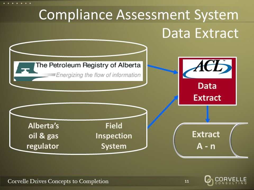 Corvelle Drives Concepts to Completion Compliance Assessment System Data Extract 11 Field Inspection System Data Extract Extract A - n Alberta's oil & gas regulator
