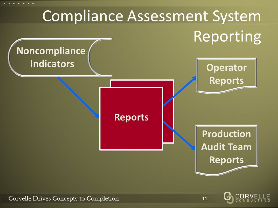 Corvelle Drives Concepts to Completion Compliance Assessment System Reporting 14 Noncompliance Indicators Reports Operator Reports Production Audit Te