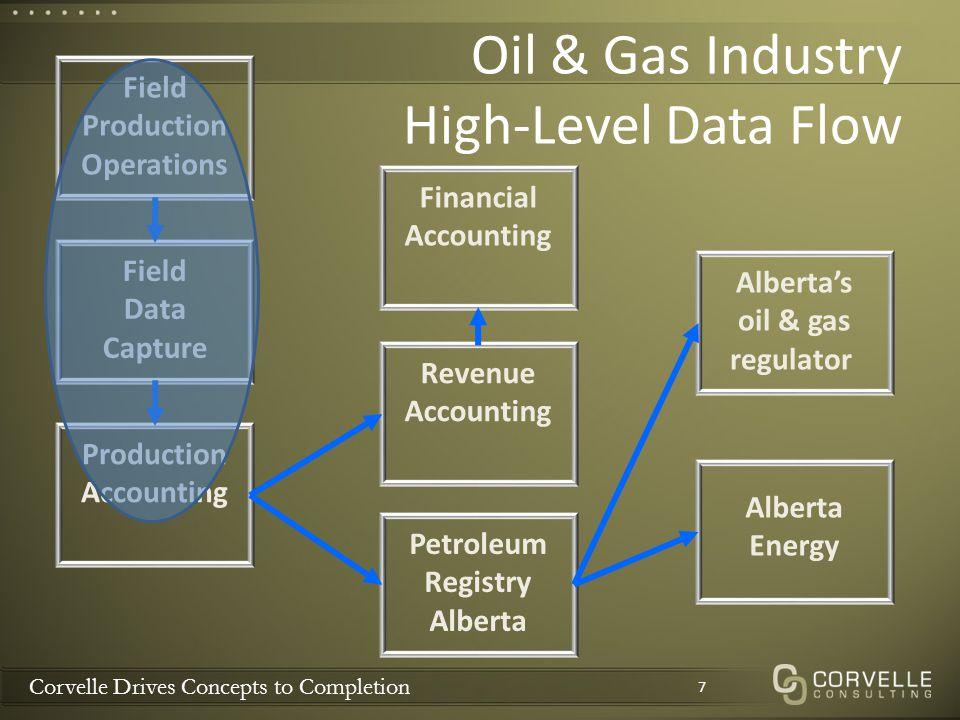 Corvelle Drives Concepts to Completion Oil & Gas Industry High-Level Data Flow 7 Alberta Energy Field Production Operations Alberta's oil & gas regula