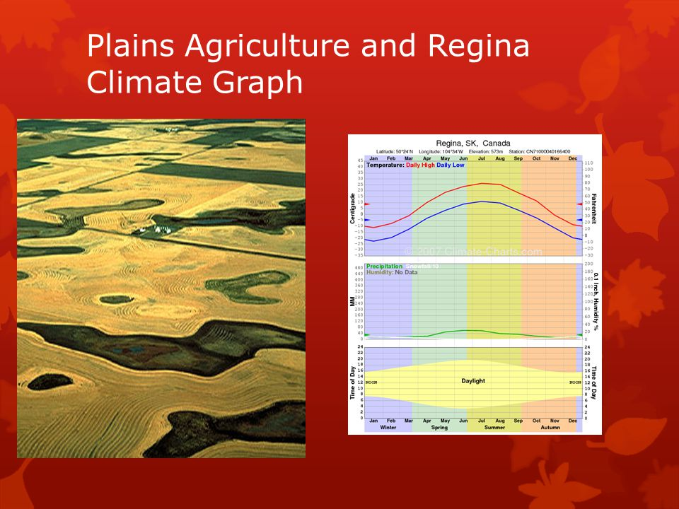 Plains Agriculture and Regina Climate Graph