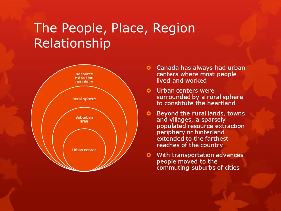 The People, Place, Region Relationship Resource extraction periphery Rural sphere Suburban area Urban center  Canada has always had urban centers where most people lived and worked  Urban centers were surrounded by a rural sphere to constitute the heartland  Beyond the rural lands, towns and villages, a sparsely populated resource extraction periphery or hinterland extended to the farthest reaches of the country  With transportation advances people moved to the commuting suburbs of cities