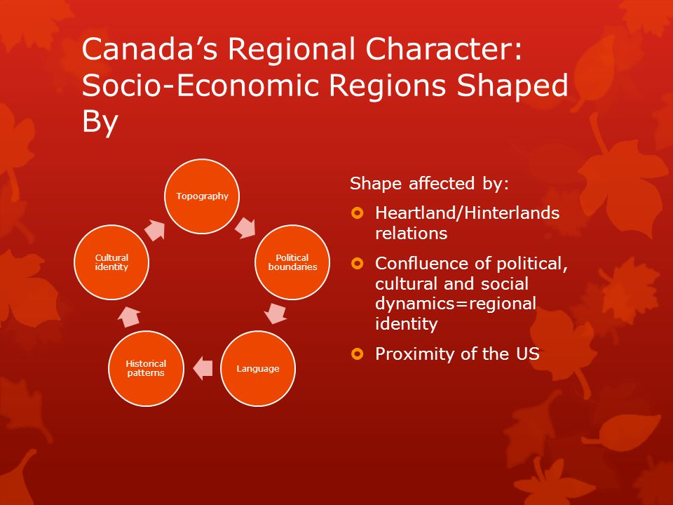 Canada's Regional Character: Socio-Economic Regions Shaped By Topography Political boundaries Language Historical patterns Cultural identity Shape affected by:  Heartland/Hinterlands relations  Confluence of political, cultural and social dynamics=regional identity  Proximity of the US