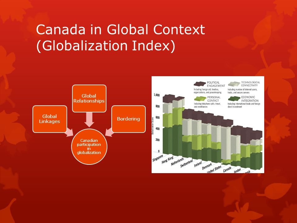 Canada in Global Context (Globalization Index) Canadian participation in globalization Global Linkages Global Relationships Bordering