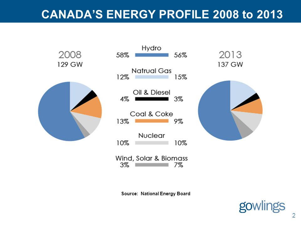 CANADA'S ENERGY PROFILE 2008 to 2013 2 Source: National Energy Board