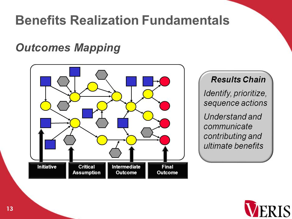 Benefits Realization Fundamentals 13 Outcomes Mapping InitiativeFinal Outcome Critical Assumption Intermediate Outcome Results Chain Identify, prioritize, sequence actions Understand and communicate contributing and ultimate benefits