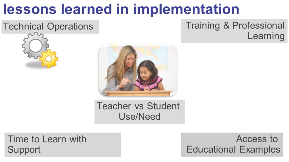 lessons learned in implementation Teacher vs Student Use/Need Access to Educational Examples Technical Operations Training & Professional Learning Tim