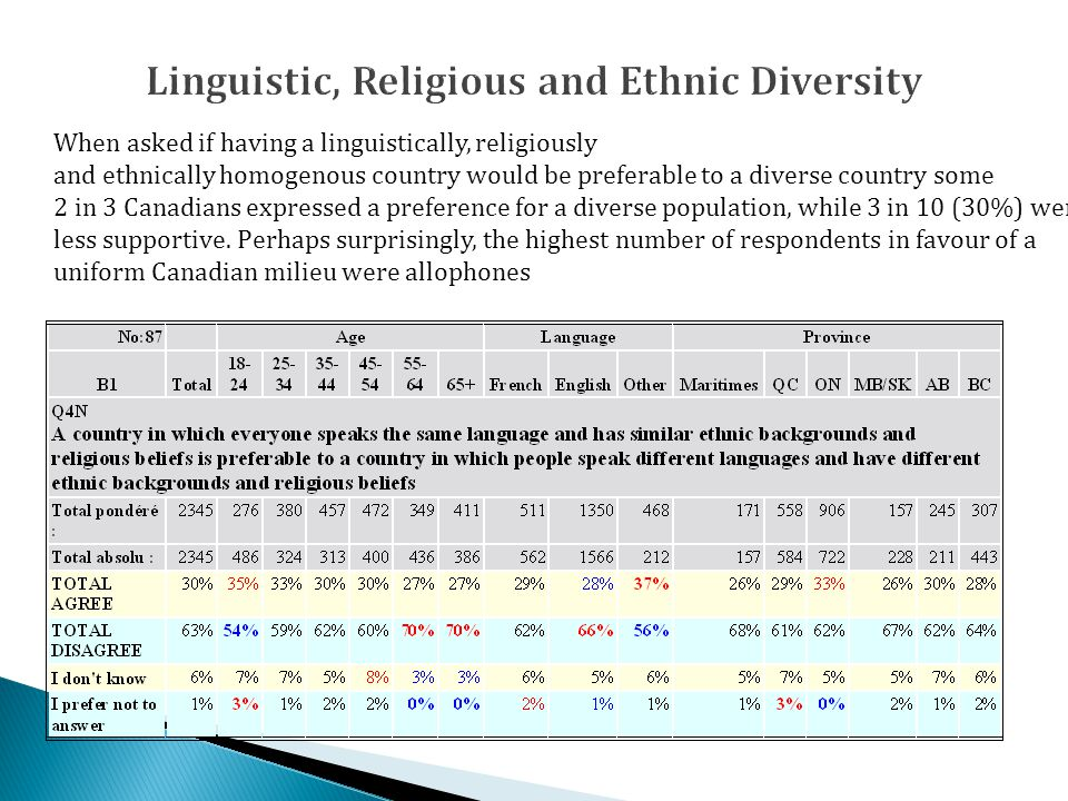 When asked if having a linguistically, religiously and ethnically homogenous country would be preferable to a diverse country some 2 in 3 Canadians expressed a preference for a diverse population, while 3 in 10 (30%) were less supportive.