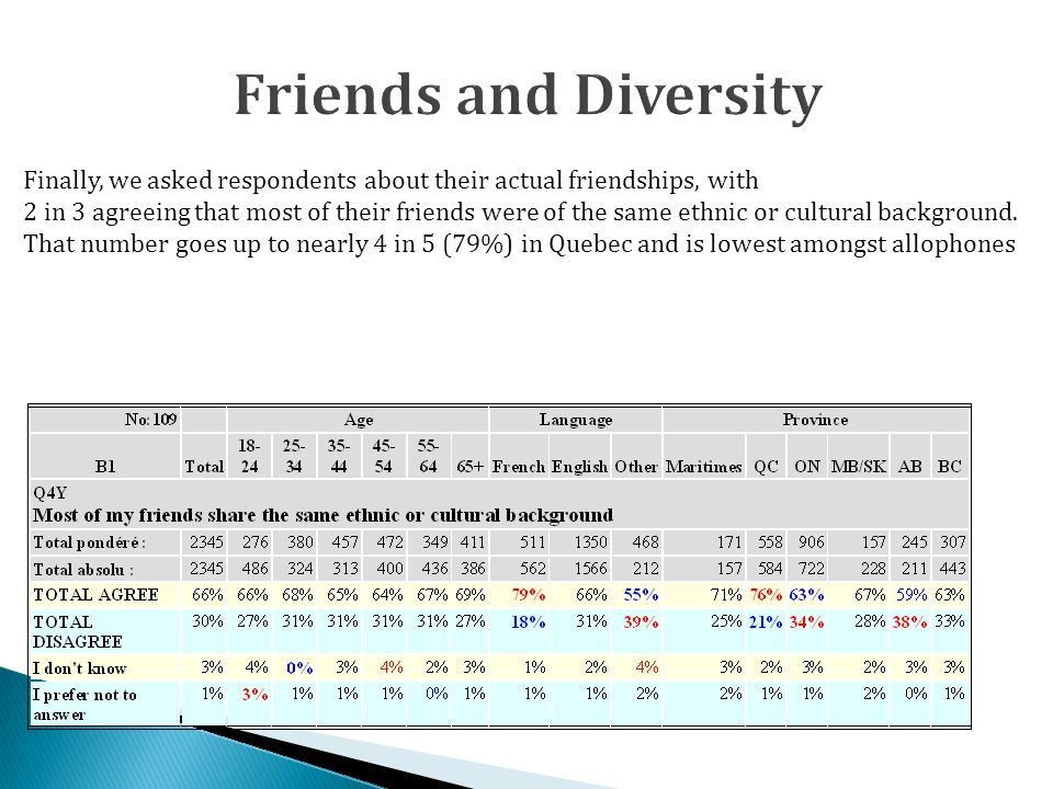 Finally, we asked respondents about their actual friendships, with 2 in 3 agreeing that most of their friends were of the same ethnic or cultural background.