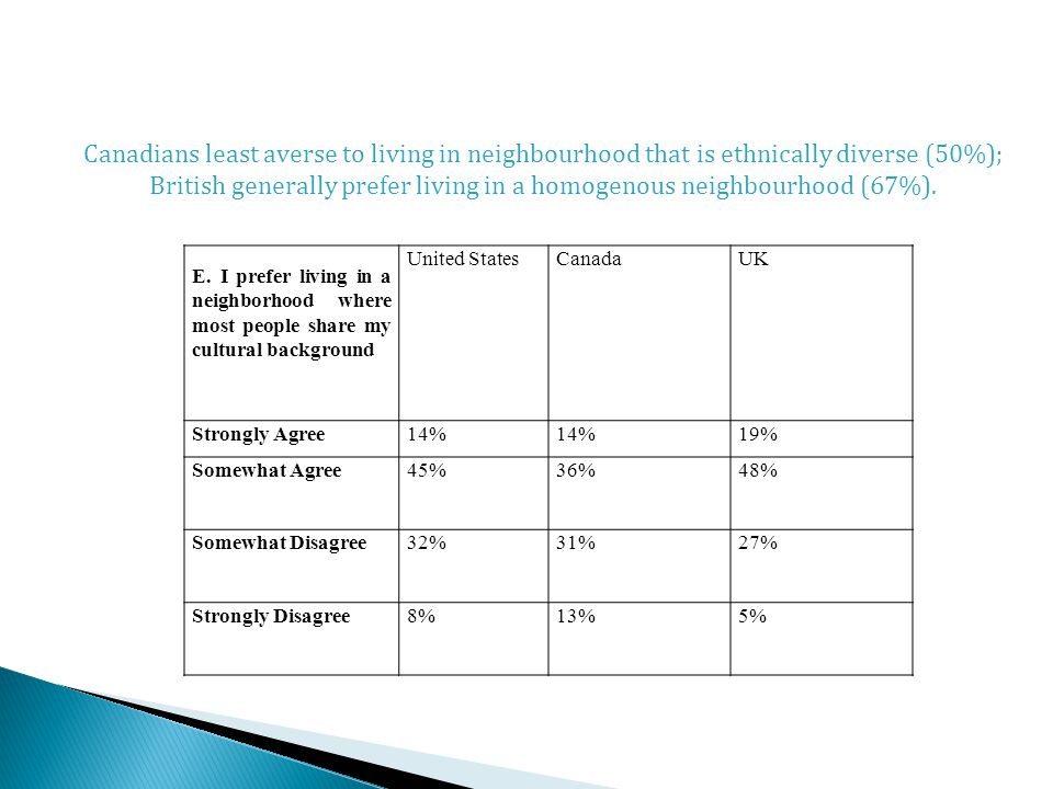 E. I prefer living in a neighborhood where most people share my cultural background United StatesCanadaUK Strongly Agree14% 19% Somewhat Agree45%36%48