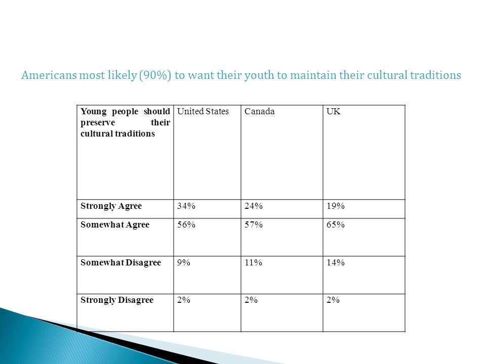 Young people should preserve their cultural traditions United StatesCanadaUK Strongly Agree34%24%19% Somewhat Agree56%57%65% Somewhat Disagree9%11%14% Strongly Disagree2% Americans most likely (90%) to want their youth to maintain their cultural traditions