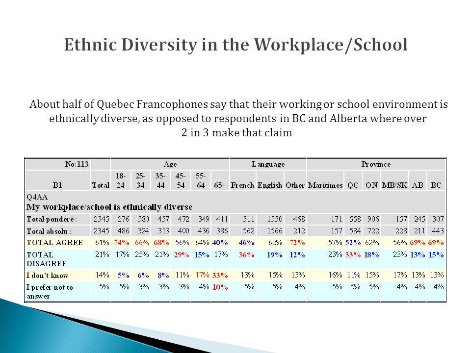 About half of Quebec Francophones say that their working or school environment is ethnically diverse, as opposed to respondents in BC and Alberta where over 2 in 3 make that claim