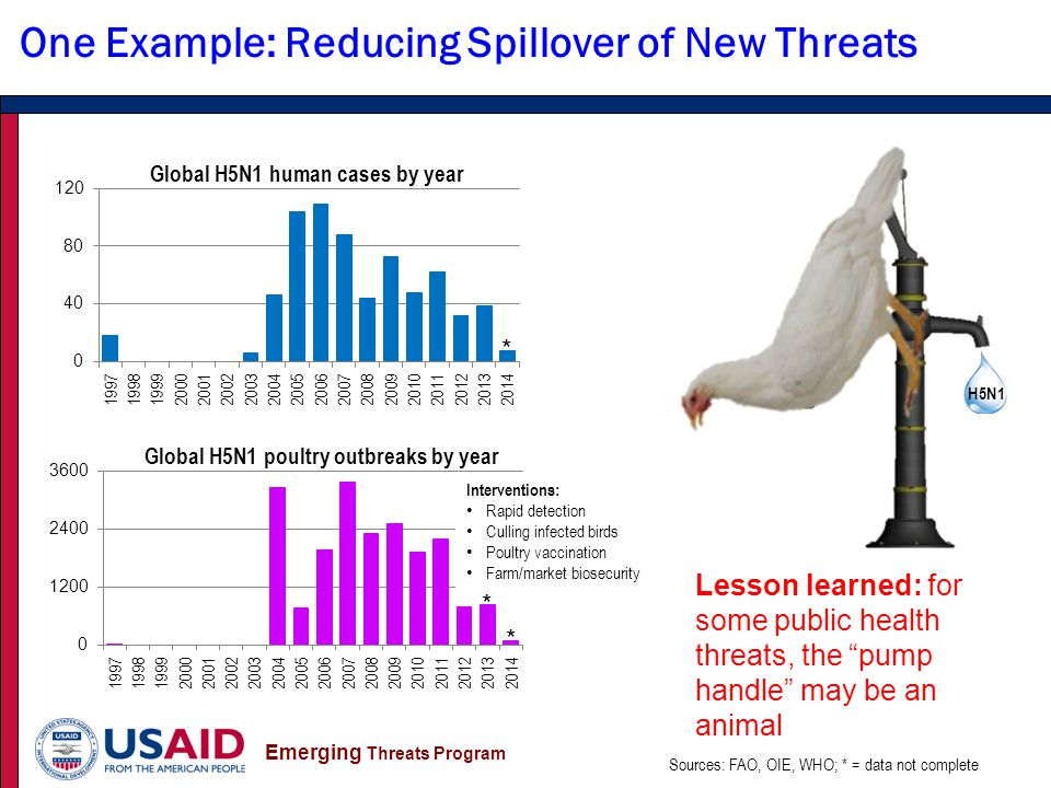 Emerging Threats Program H5N1 One Example: Reducing Spillover of New Threats Sources: FAO, OIE, WHO; * = data not complete * Lesson learned: for some public health threats, the pump handle may be an animal * * Interventions: Rapid detection Culling infected birds Poultry vaccination Farm/market biosecurity